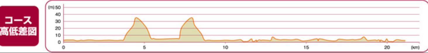 舞鶴赤レンガハーフマラソン高低差