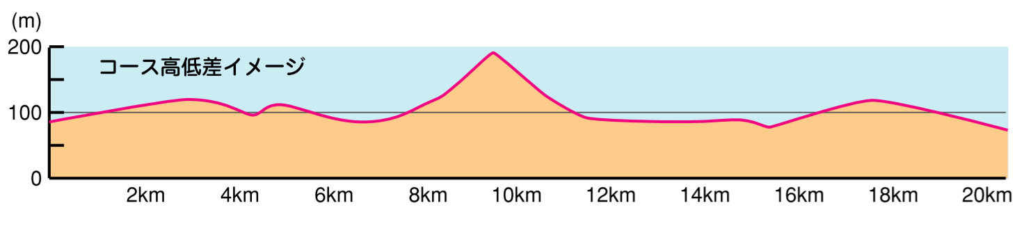 鈴鹿山麓かもしかハーフ高低差マップ