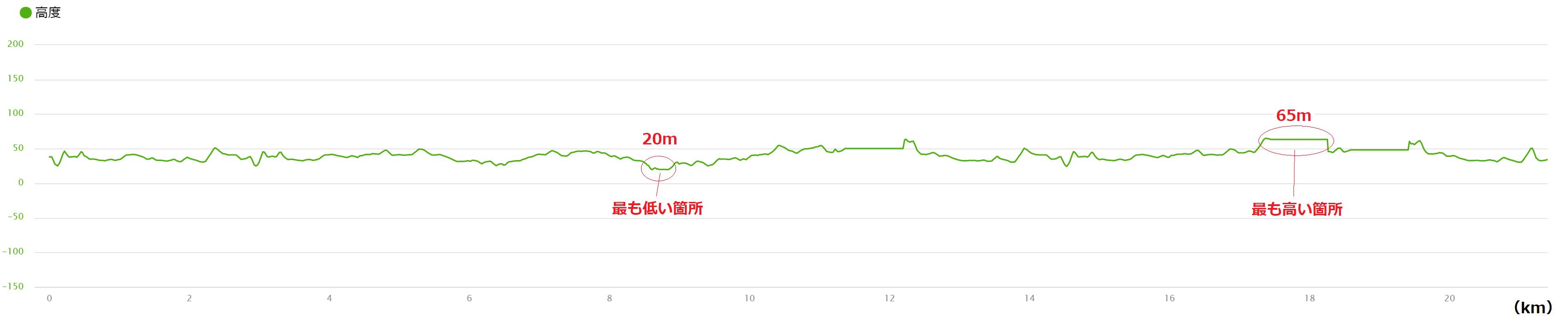 新宿シティハーフ高低差マップ