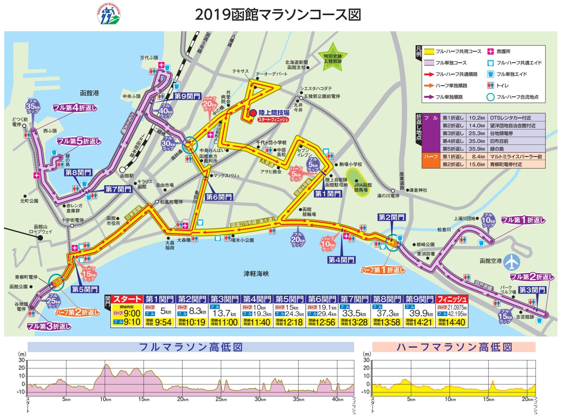 函館マラソンコースマップ&高低差